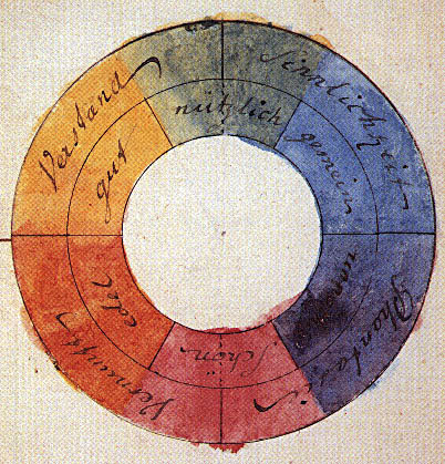 Farbenkreis, Johann Wolfgang von Goethe, 1807 (color wheel). Poet,playwright, novelist and early color theorist, interested mostly in human color perception; published Theory of Colors (Zur Farbenlehre), 1810.
